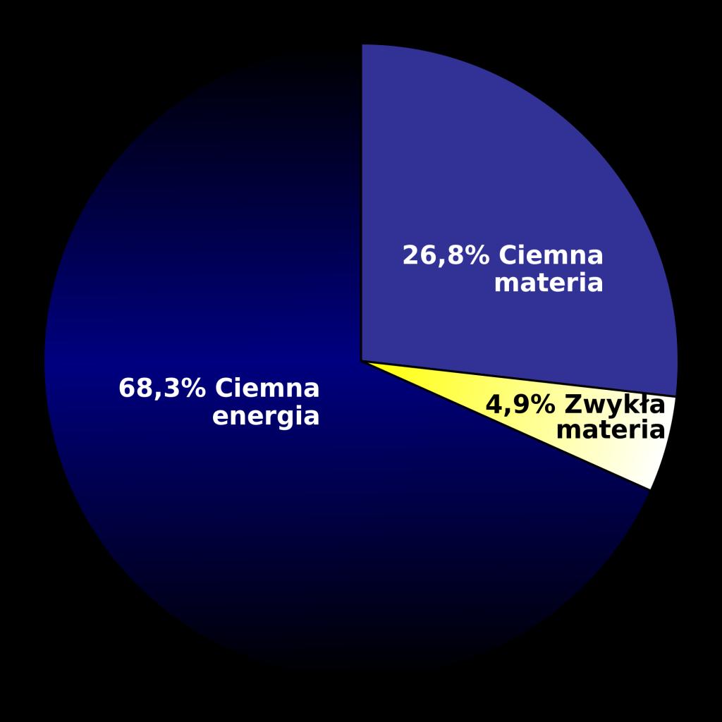 Podział energii we Wszechświecie wg. pomiarów sondy Planck z marca 2013 roku