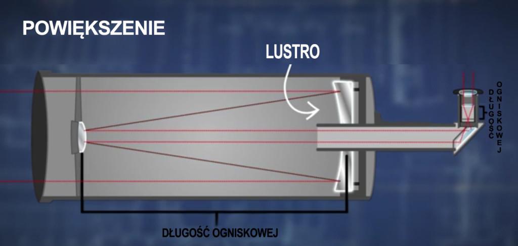 Budowa teleskopu