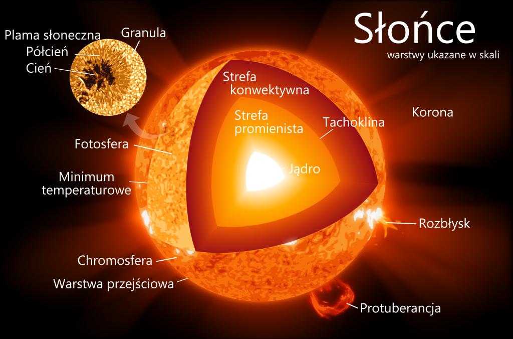 Warstwy słoneczne